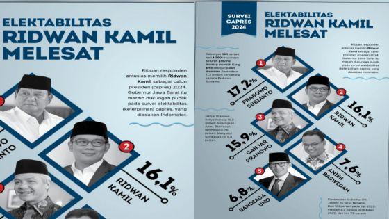 Survei Capres 2024, Elektabilitas Ridwan Kamil Melesat