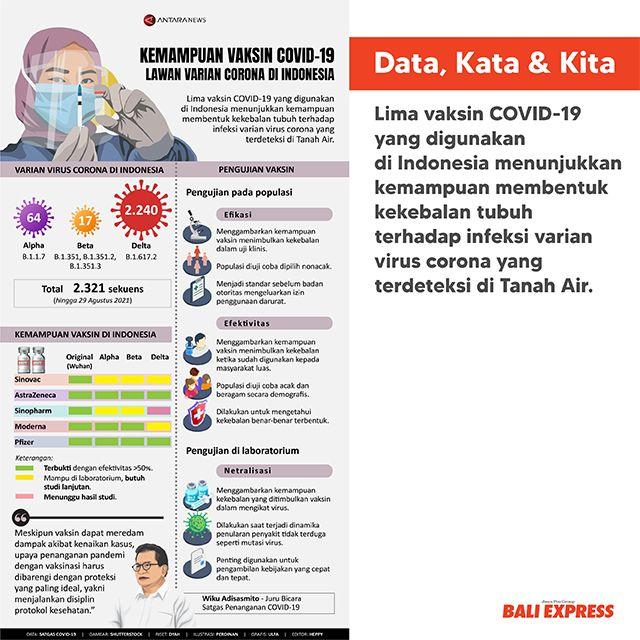 Kemampuan Vaksin Covid-19 Lawan Varian Corona Di Indonesia