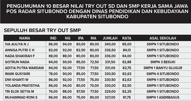 Pengumuman 10 Besar Hasil Try Out SD-SMP