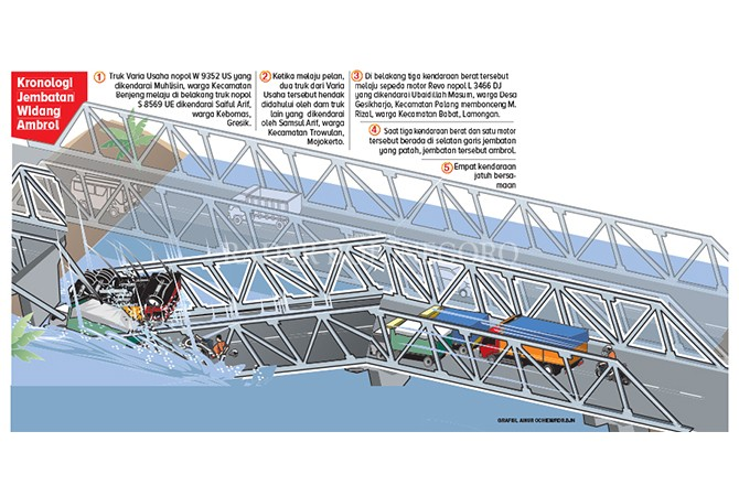 Kronologi Ambruknya Jembatan