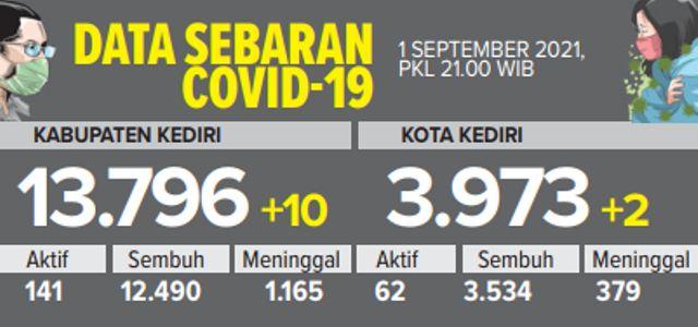 Perubahan Level PPKM di Kabupaten Kediri Masih Fluktuatif