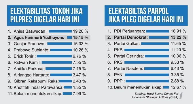 URUTAN ATAS: Elektabilitas AHY dan Partai Demokrat berada di peringkat II versi survei CISA.