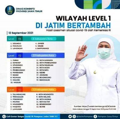 Enam Daerah di Jatim Masuk Level 1