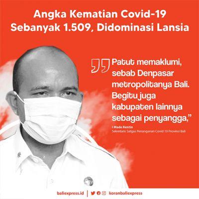 Angka Kematian Covid-19 Sebanyak 1.509, Didominasi Lansia