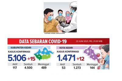 Korona di Kediri: Kota Siapkan Vaksinasi Seribu Orang Tiap Hari