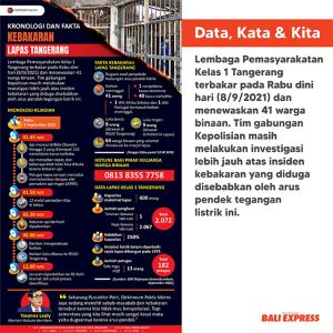 Kronologi dan fakta kebakaran Lapas Tangerang