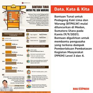 Bantuan tunai untk PKL dan warung