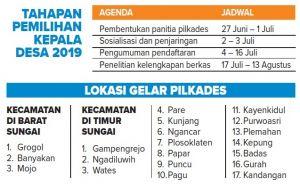 Pilkades di Kediri: Bacakades Punya Waktu 2 Minggu untuk Mendaftar