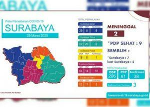 Penyebaran Covid-19 di Surabaya Merata, 13 Pasien Sehat, 7 Sembuh