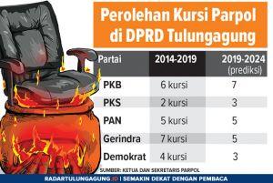 Gerindra-Demokrat Merosot, PKB-PKS Klaim Tambah Kursi