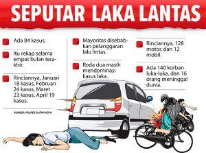Empat Bulan 84 Kecelakaan