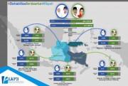 Survei Unibraw: Gus Ipul-Mbak Puti Unggul 6,7 Persen