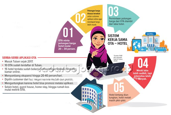 Online Travel Agent Bagi Dunia Usaha Perhotelan